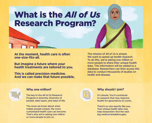 All of Us Research Program San Diego Blood Bank Infographic - The Scripps Research Institute - Chris Naples
